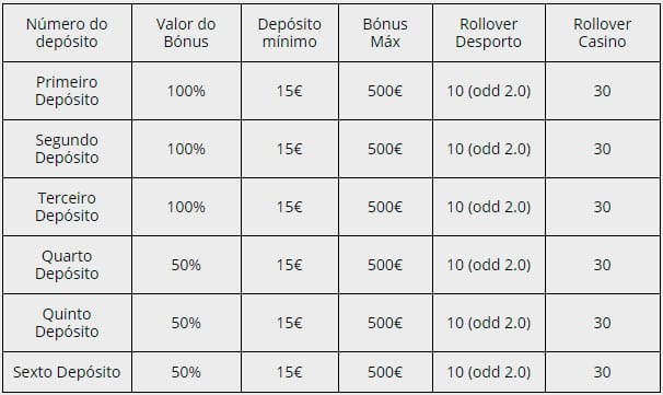 Bettilt Portugal 2019 - Bónus até 3000€