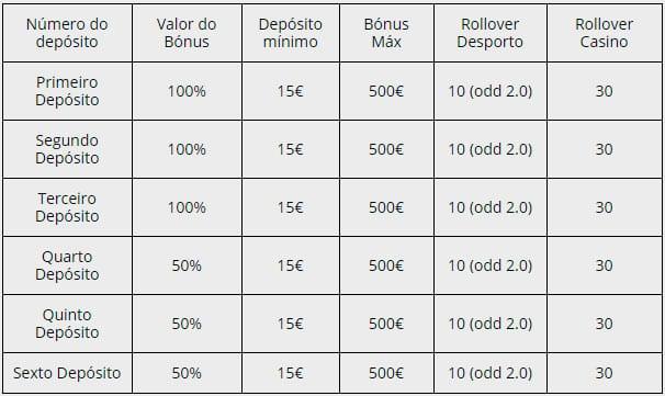 Apostas online autorizadas em portugal