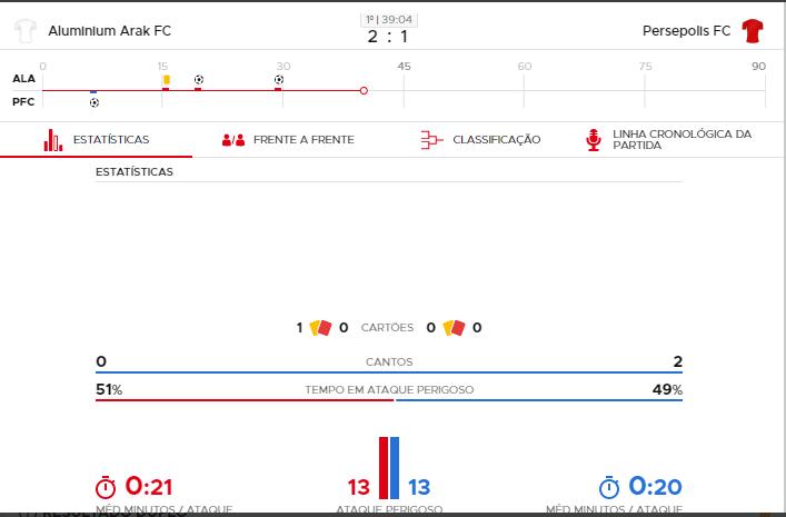 Estatísticas na Betclic Portugal