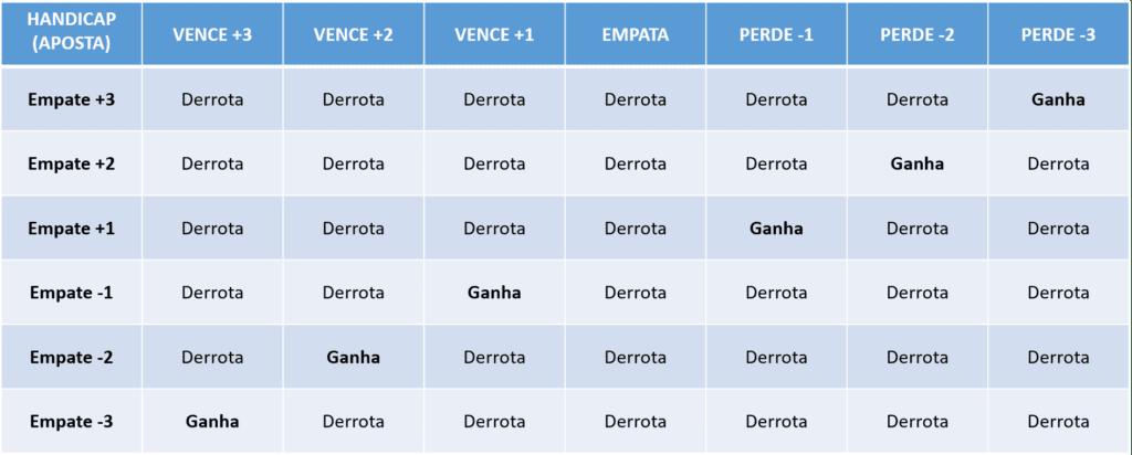 tabela do handicap europeu para empate
