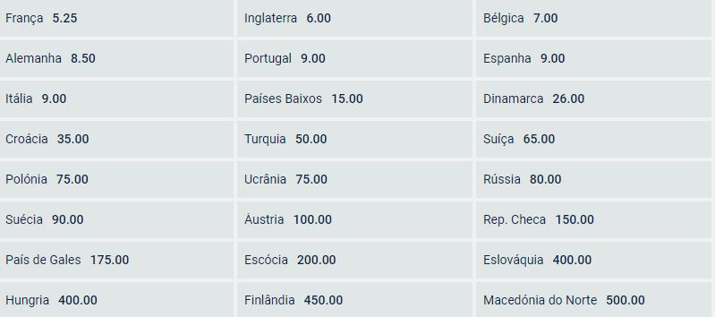 Aposte no vencedor do Euro 2020 e ganhe um Solverde bónus 5€