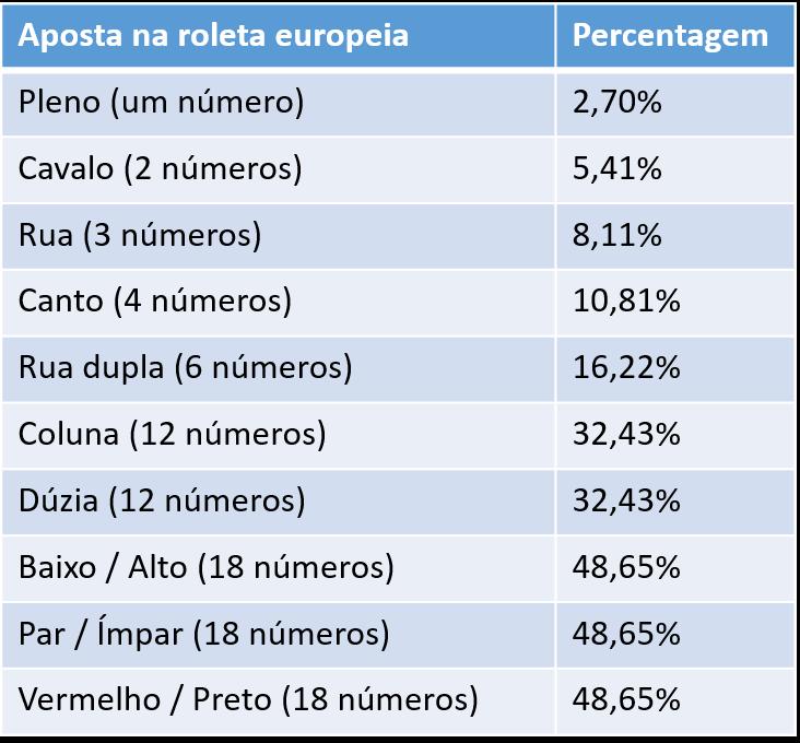 probabilidades das apostas na roleta europeia