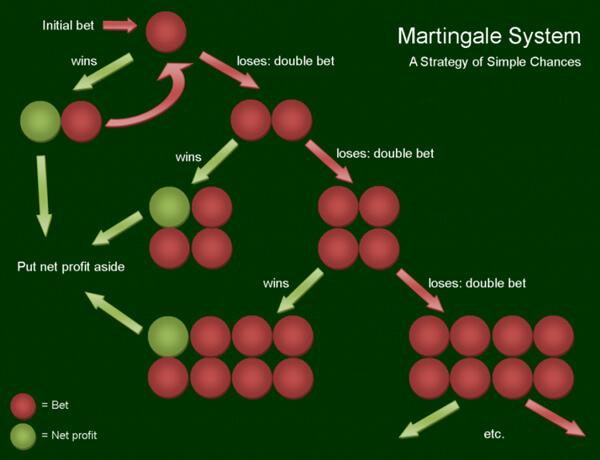 Como funciona o método Martingale